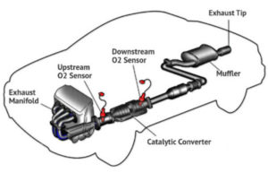 how exhaust systems work a full service repair shop  2007 toyota fj cruiser headlight wiring diagram